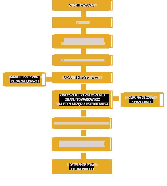 Procedura zgłoszeniowa znaku towarowego