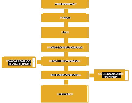 Procedura rejestracji wspólnotowego znaku towarowego
